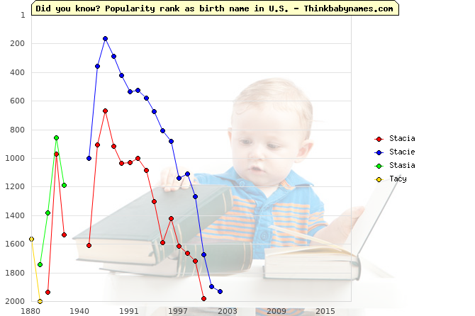 Top 2000 baby names ranking of Stacia, Stacie, Stasia, Tacy in U.S.