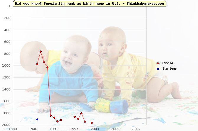 Top 2000 baby names ranking of Starla, Starlene in U.S.