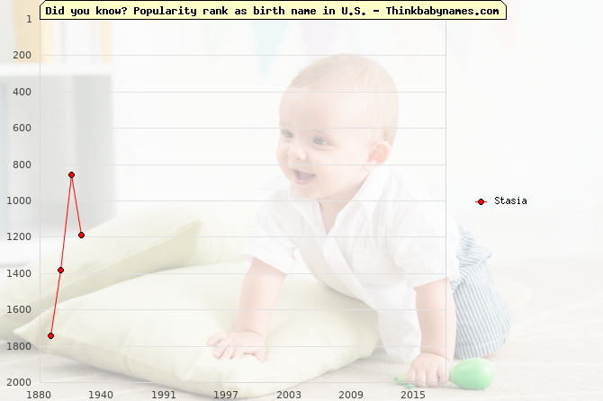 Top 2000 baby names ranking of Stasia name in U.S.