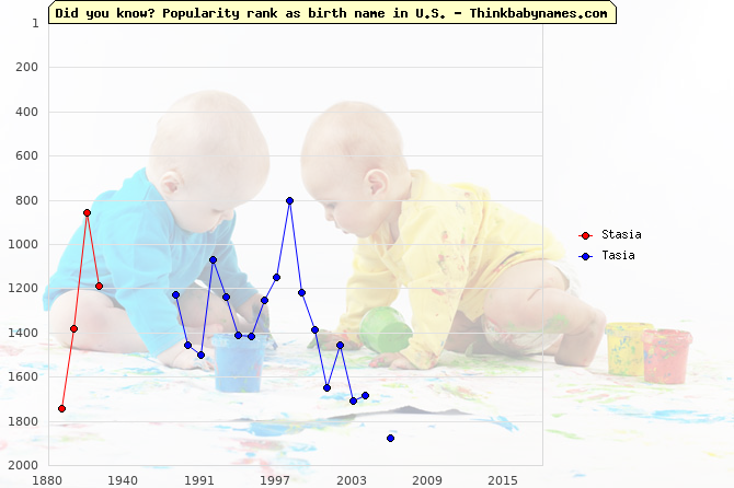 Top 2000 baby names ranking of -sia names: Stasia, Tasia