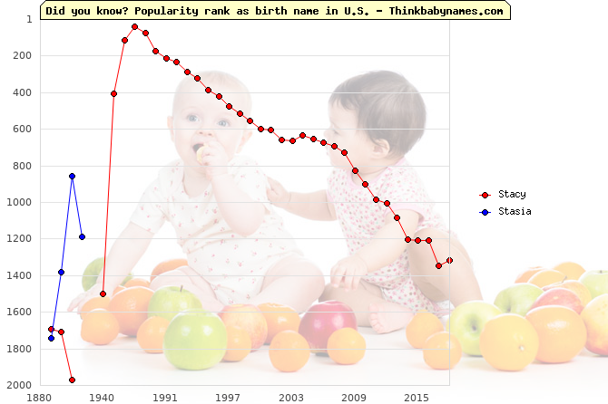 Top 2000 baby names ranking of Stacy, Stasia in U.S.