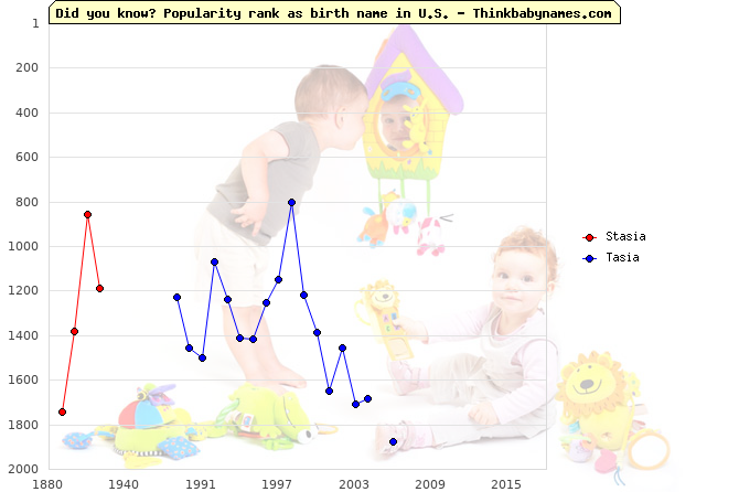 Top 2000 baby names ranking of Stasia, Tasia in U.S.