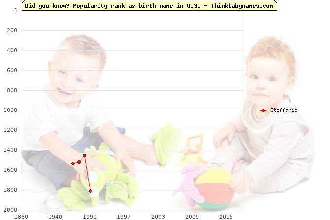 Top 2000 baby names ranking of Steffanie name in U.S.