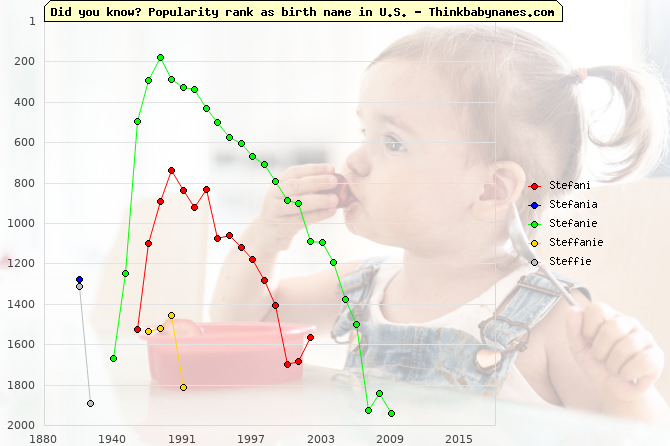 Top 2000 baby names ranking of Stefani, Stefania, Stefanie, Steffanie, Steffie in U.S.