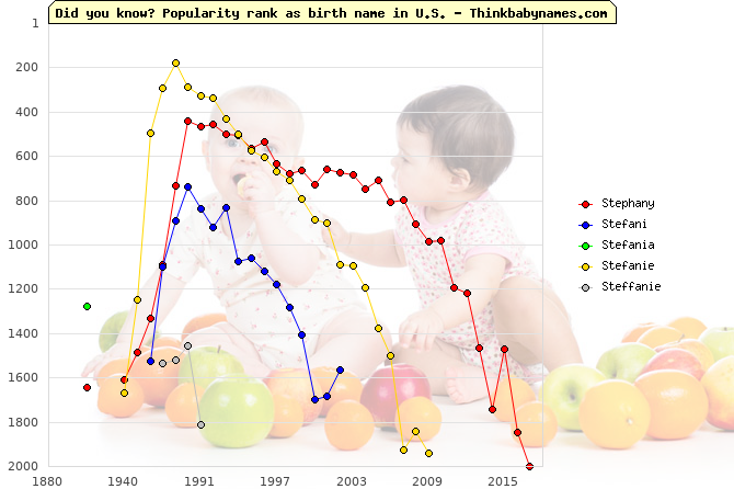 Top 2000 baby names ranking of Stephany, Stefani, Stefania, Stefanie, Steffanie in U.S.