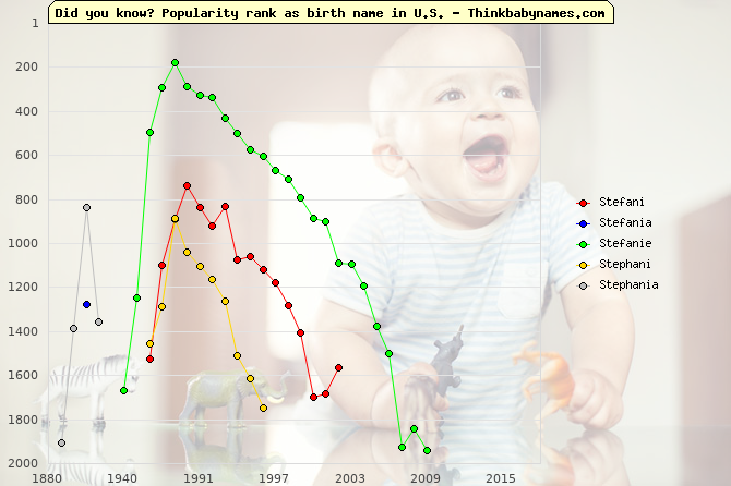 Top 2000 baby names ranking of Stefani, Stefania, Stefanie, Stephani, Stephania in U.S.