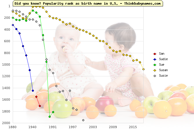 Top 2000 baby names ranking of San, Sudie, Sue, Susan, Susie in U.S.