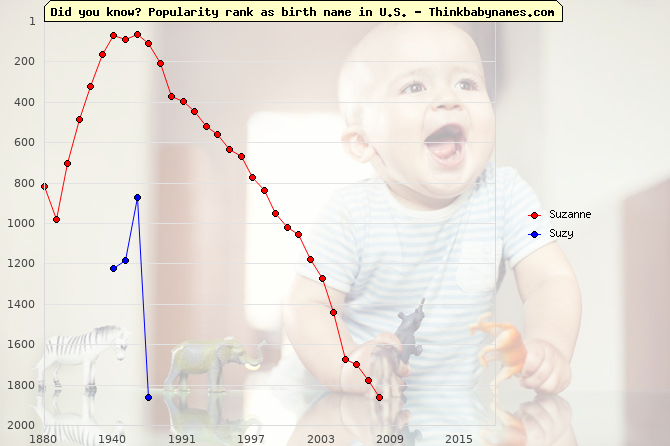 Top 2000 baby names ranking of Suzanne, Suzy in U.S.