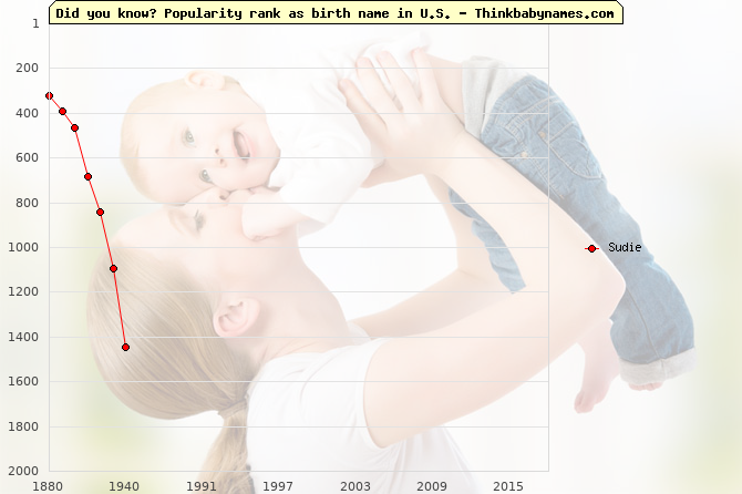 Top 2000 baby names ranking of Sudie name in U.S.
