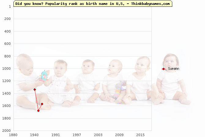 Top 2000 baby names ranking of Sueann name in U.S.