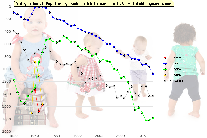Top 2000 baby names ranking of Sueann, Susan, Susana, Susann, Susanna in U.S.