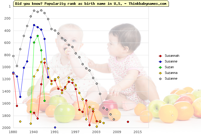 Top 2000 baby names ranking of Susannah, Susanne, Suzan, Suzanna, Suzanne in U.S.