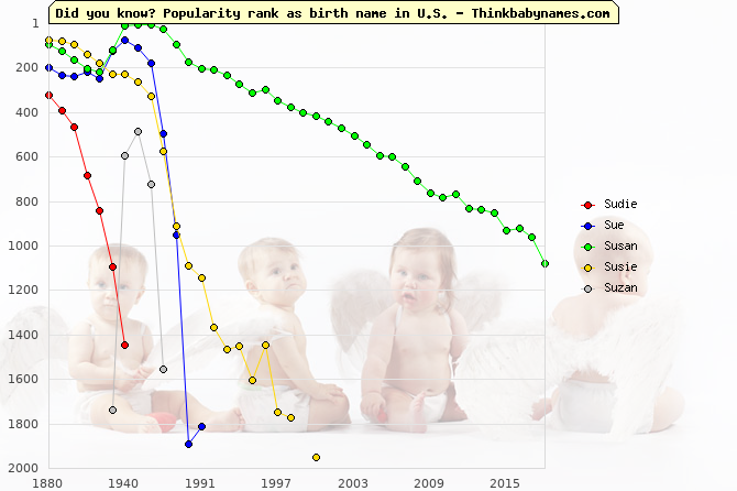 Top 2000 baby names ranking of Sudie, Sue, Susan, Susie, Suzan in U.S.