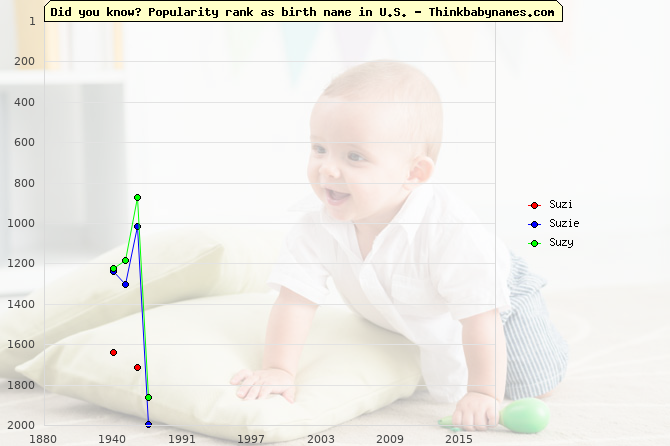 Top 2000 baby names ranking of Suzi, Suzie, Suzy in U.S.
