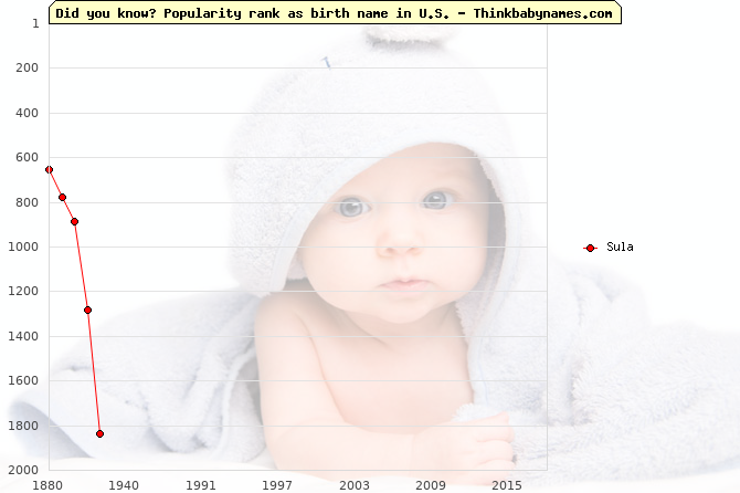 Top 2000 baby names ranking of Sula name in U.S.