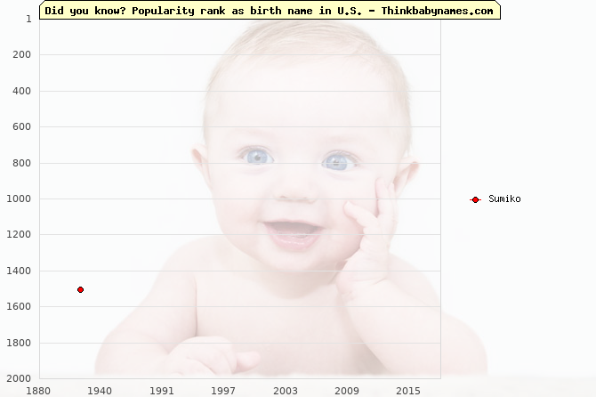 Top 2000 baby names ranking of Sumiko name in U.S.