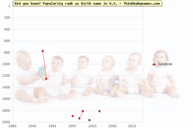 Top 2000 baby names ranking of Sunshine name in U.S.
