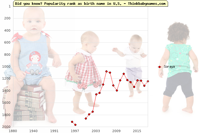 Top 2000 baby names ranking of Soraya in U.S.