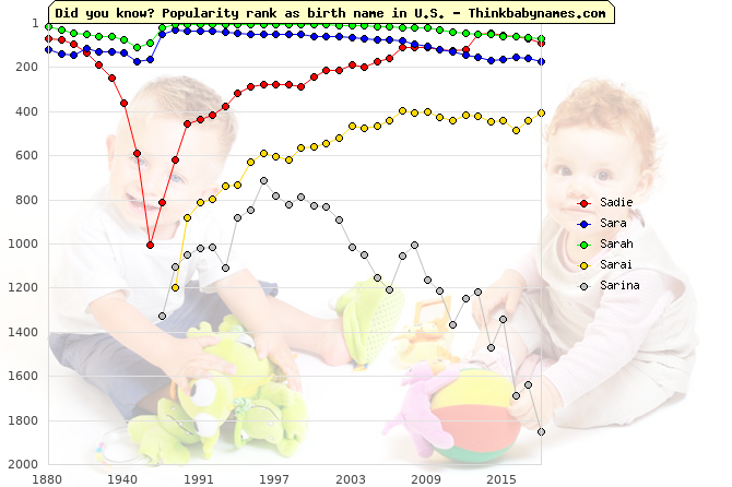 Top 1000 baby names ranking of Sadie, Sara, Sarah, Sarai, Sarina in U.S.