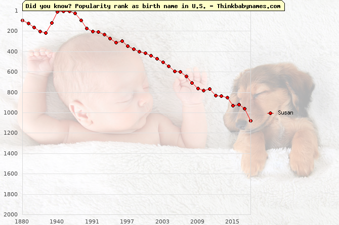 Top 1000 baby names ranking of Susan name in U.S.