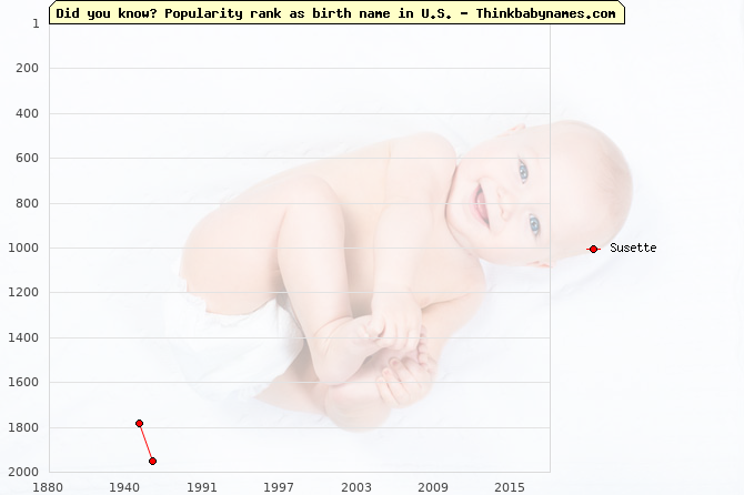 Top 2000 baby names ranking of Susette name in U.S.