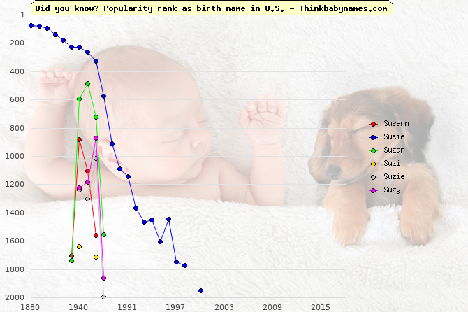 Top 2000 baby names ranking of Susann, Susie, Suzan, Suzi, Suzie, Suzy in U.S.