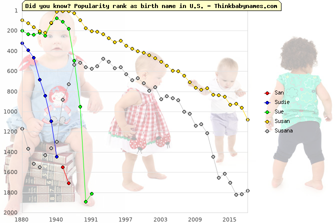 Top 2000 baby names ranking of San, Sudie, Sue, Susan, Susana in U.S.