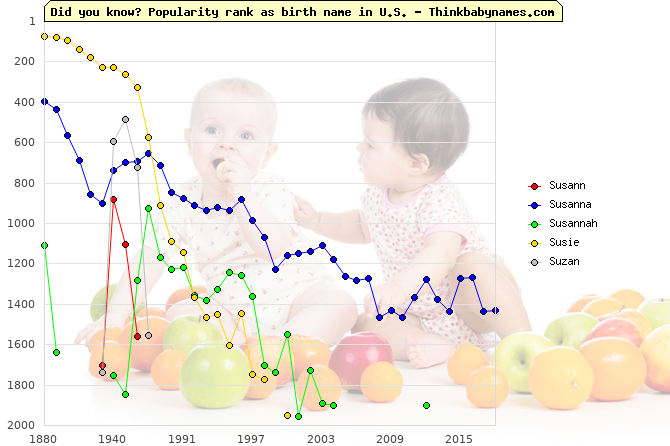Top 2000 baby names ranking of Susann, Susanna, Susannah, Susie, Suzan in U.S.