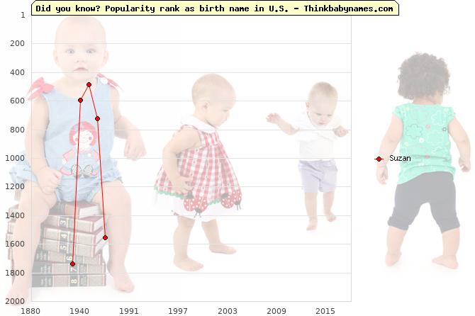 Top 2000 baby names ranking of Suzan name in U.S.
