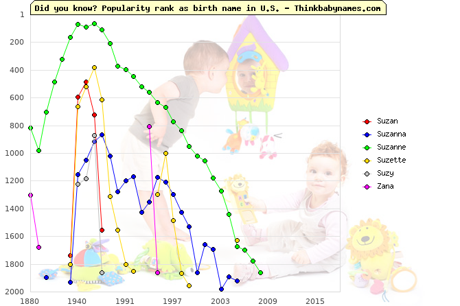 Top 1000 baby names ranking of Suzan, Suzanna, Suzanne, Suzette, Suzy, Zana in U.S.