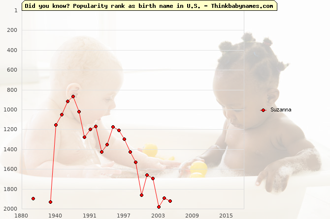 Top 2000 baby names ranking of Suzanna name in U.S.