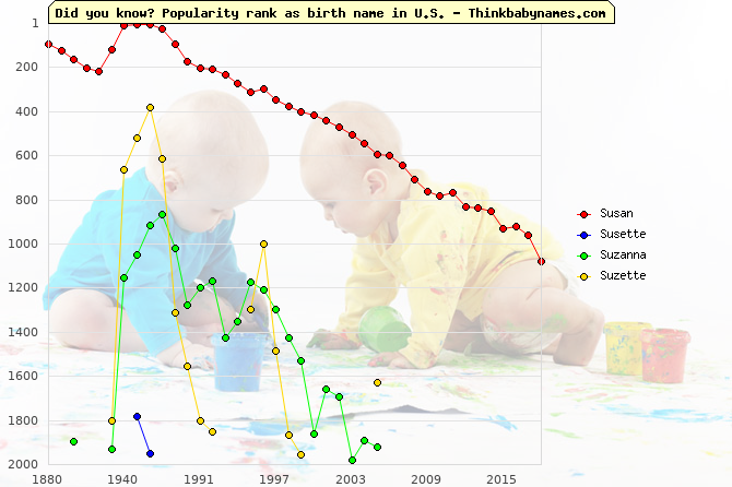 Top 2000 baby names ranking of Susan, Susette, Suzanna, Suzette in U.S.