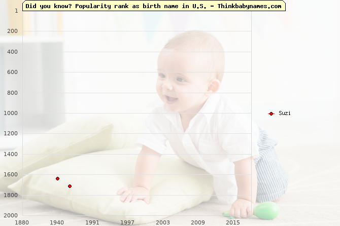 Top 2000 baby names ranking of Suzi name in U.S.