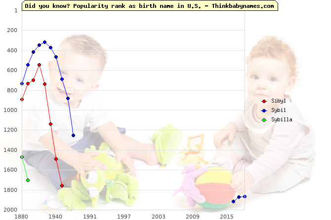 Top 2000 baby names ranking of Sibyl, Sybil, Sybilla in U.S.