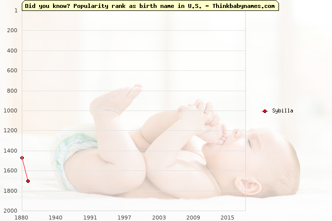 Top 2000 baby names ranking of Sybilla name in U.S.