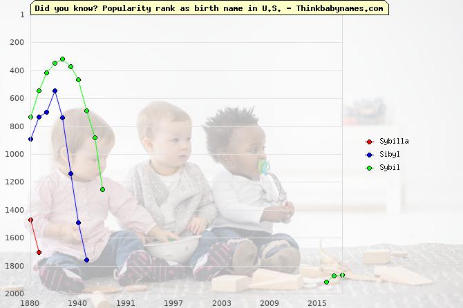 Top 2000 baby names ranking of Sybilla, Sibyl, Sybil in U.S.