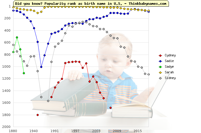 Top 2000 baby names ranking of Cydney, Sadie, Sadye, Sarah, Sidney in U.S.