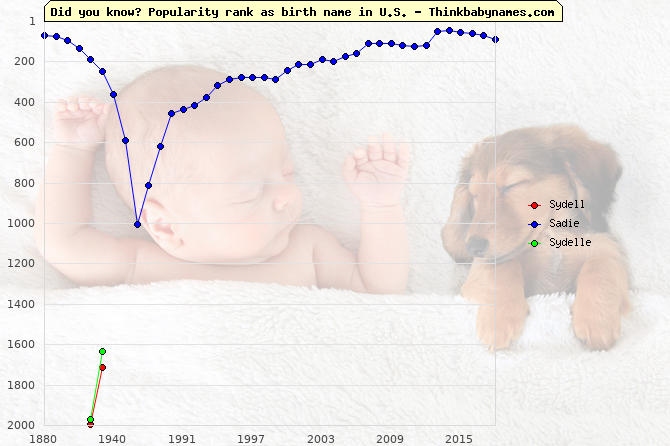 Top 2000 baby names ranking of Sydell, Sadie, Sydelle in U.S.