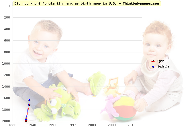 Top 2000 baby names ranking of S- names: Sydell, Sydelle
