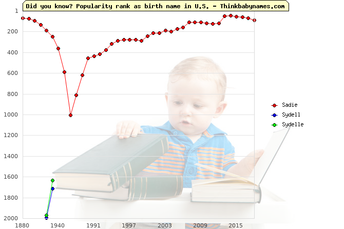Top 2000 baby names ranking of Sadie, Sydell, Sydelle in U.S.