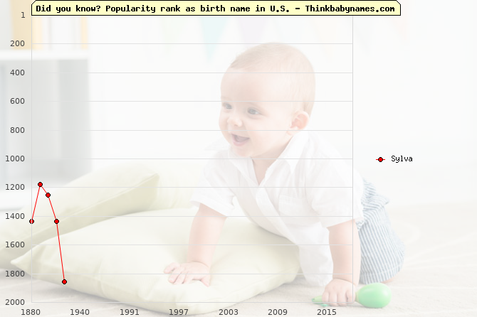 Top 2000 baby names ranking of Sylva name in U.S.