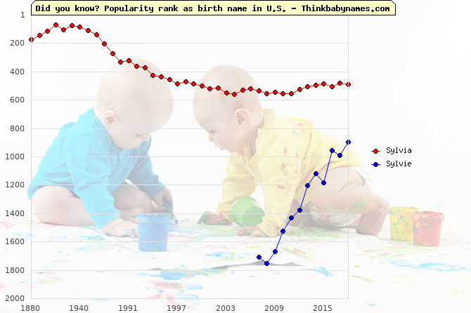 Top 2000 baby names ranking of Sylvia, Sylvie in U.S.