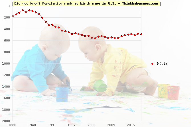 Top 2000 baby names ranking of Sylvia name in U.S.