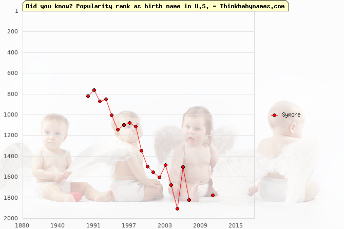 Top 2000 baby names ranking of Symone name in U.S.