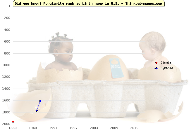 Top 2000 baby names ranking of Sinnie, Synthia in U.S.
