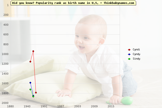 Top 2000 baby names ranking of Cyndi, Cyndy, Sindy in U.S.