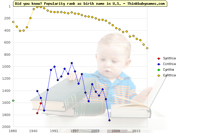 Top 2000 baby names ranking of Synthia, Cinthia, Cyntha, Cynthia in U.S.