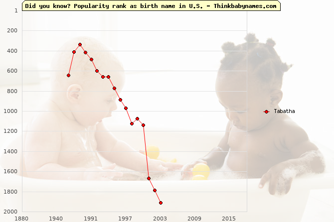 Top 2000 baby names ranking of Tabatha name in U.S.
