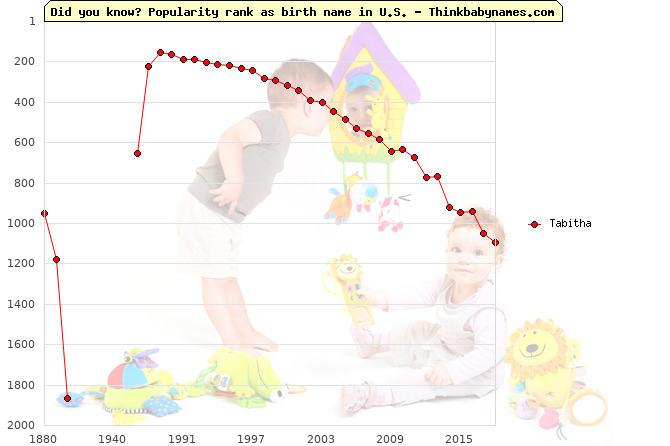 Top 2000 baby names ranking of Tabitha in U.S.