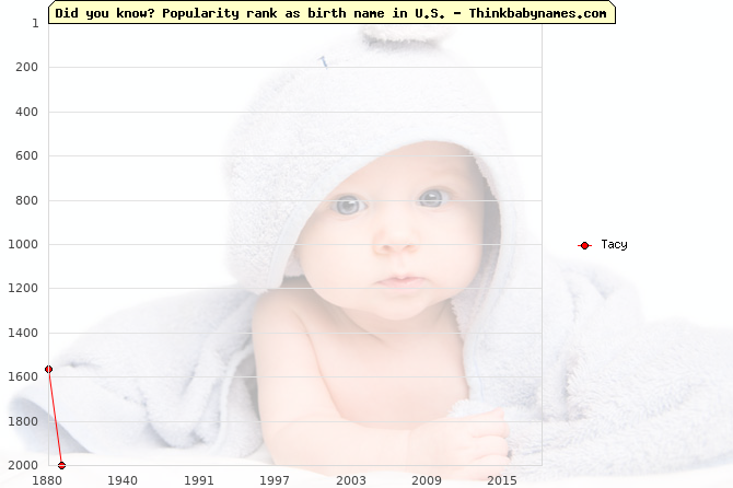 Top 2000 baby names ranking of Tacy in U.S.